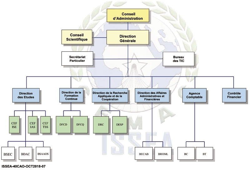 Organigramme de l'ISSEA